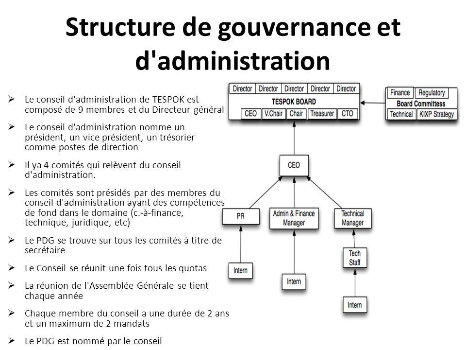 Structure de gouvernance et d'administration Le conseil d'administration de TESPOK est composé de 9 membres et du Directeur général Le conseil d'admin