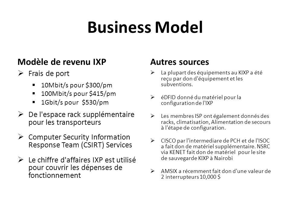 Business Model Modèle de revenu IXP Frais de port 10Mbit/s pour $300/pm 100Mbit/s pour $415/pm 1Gbit/s pour $530/pm De l'espace rack supplémentaire po
