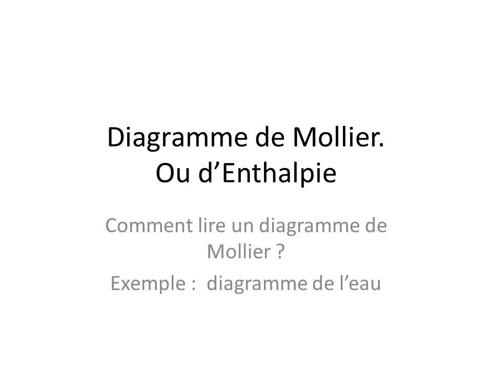 Diagramme de Mollier. Ou dEnthalpie Comment lire un diagramme de Mollier ? Exemple : diagramme de leau