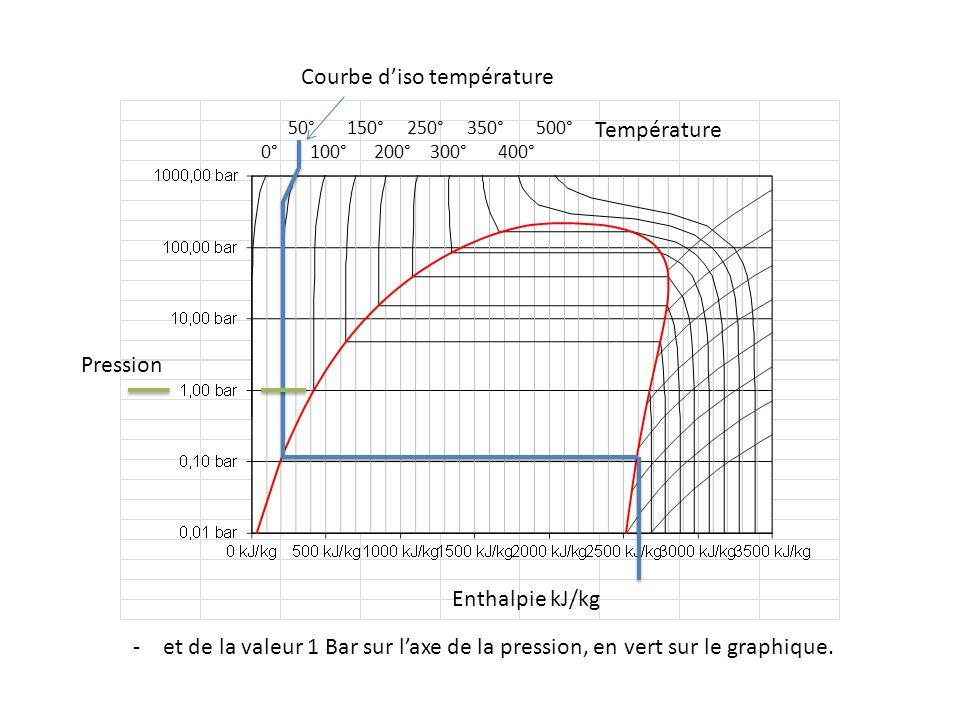 50° 150° 250° 350° 500° 0° 100° 200° 300° 400° Pression Enthalpie kJ/kg Température -et de la valeur 1 Bar sur laxe de la pression, en vert sur le gra