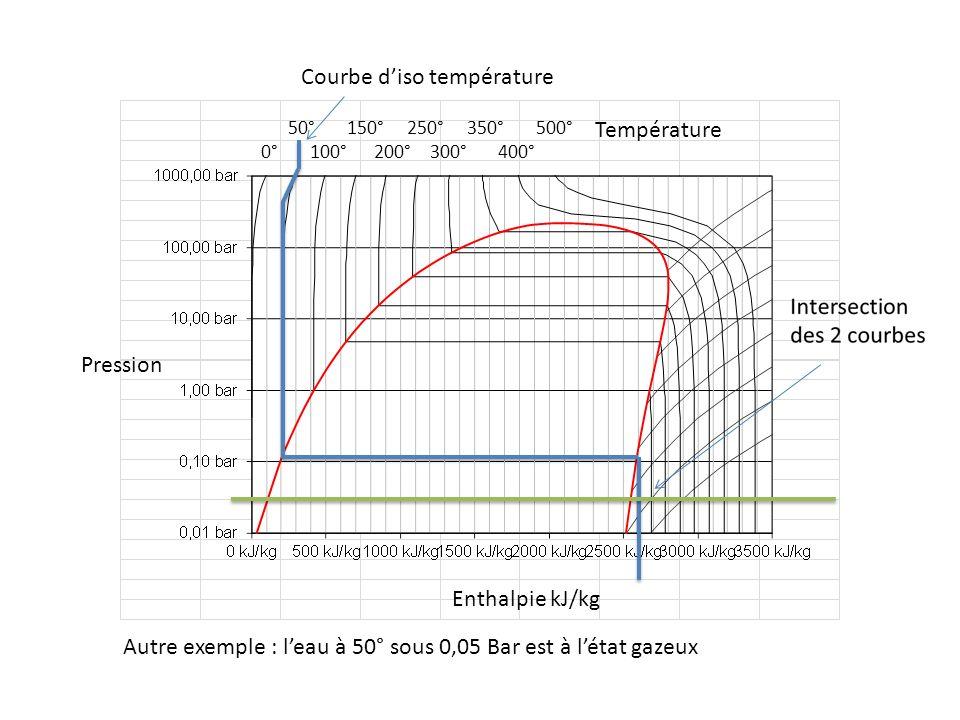 50° 150° 250° 350° 500° 0° 100° 200° 300° 400° Pression Enthalpie kJ/kg Température Autre exemple : leau à 50° sous 0,05 Bar est à létat gazeux Courbe