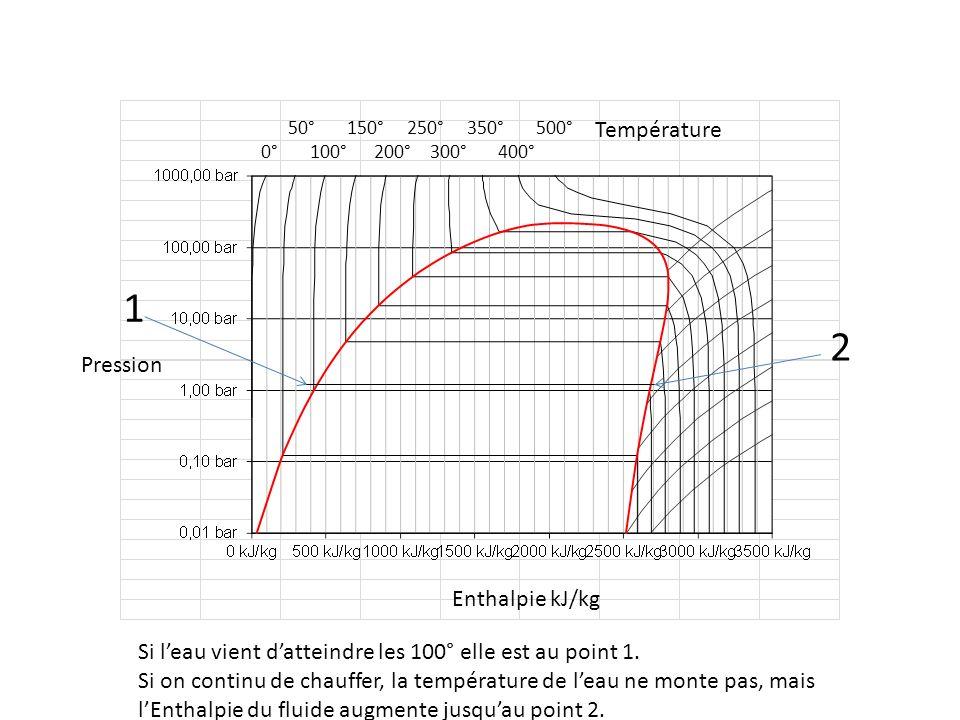 50° 150° 250° 350° 500° 0° 100° 200° 300° 400° Pression Enthalpie kJ/kg Température Si leau vient datteindre les 100° elle est au point 1. Si on conti