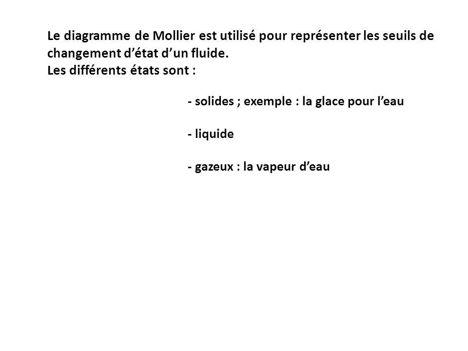 Le diagramme de Mollier est utilisé pour représenter les seuils de changement détat dun fluide. Les différents états sont : - solides ; exemple : la g