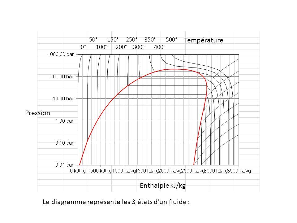 50° 150° 250° 350° 500° 0° 100° 200° 300° 400° Pression Enthalpie kJ/kg Température Lorsque le fluide est dans la zone hachurée en bleu du graphique, il est à létat liquide.