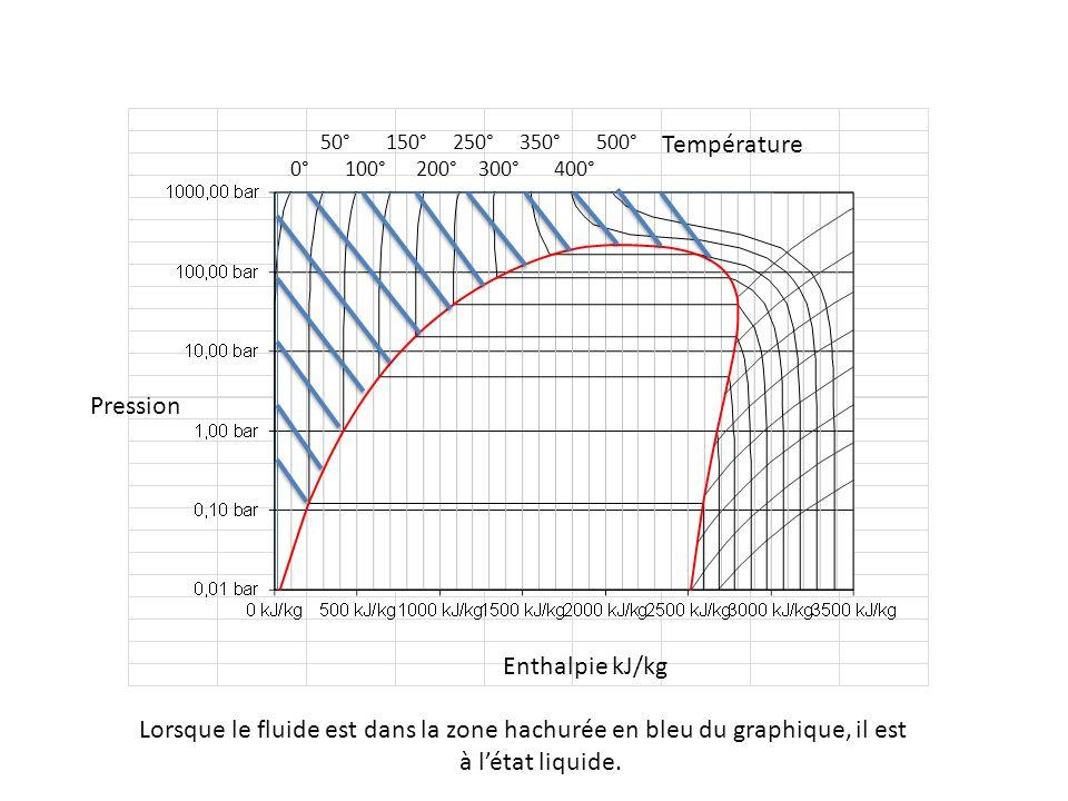 50° 150° 250° 350° 500° 0° 100° 200° 300° 400° Pression Enthalpie kJ/kg Température Lorsque le fluide est dans la zone hachurée en bleu du graphique,