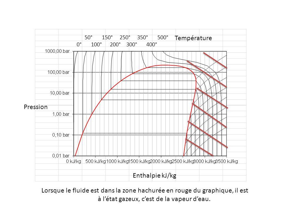 50° 150° 250° 350° 500° 0° 100° 200° 300° 400° Pression Enthalpie kJ/kg Température Lorsque le fluide est dans la zone hachurée en vert du graphique (à lintérieur de la cloche), il est à létat de vapeur saturante : on trouve de leau à létat gazeux et à létat liquide.