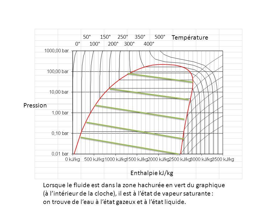 50° 150° 250° 350° 500° 0° 100° 200° 300° 400° Pression Enthalpie kJ/kg Température Lorsque le fluide est dans la zone hachurée en vert du graphique (