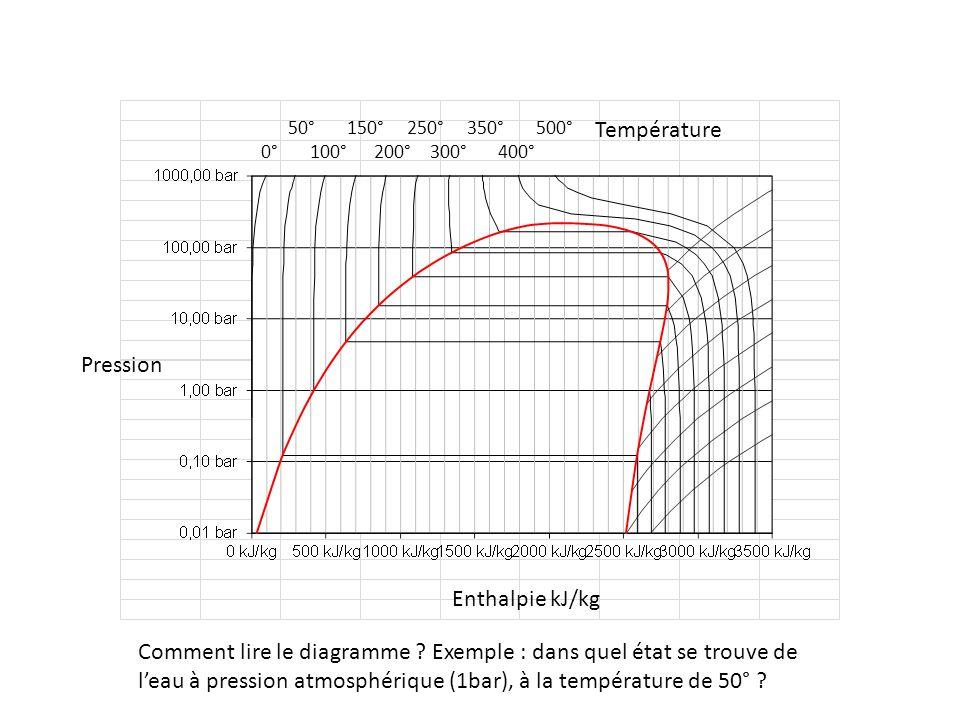 50° 150° 250° 350° 500° 0° 100° 200° 300° 400° Pression Enthalpie kJ/kg Température Leau se trouve à lintersection : - de la courbe isotherme 50°, en bleu sur le graphique Courbe diso température