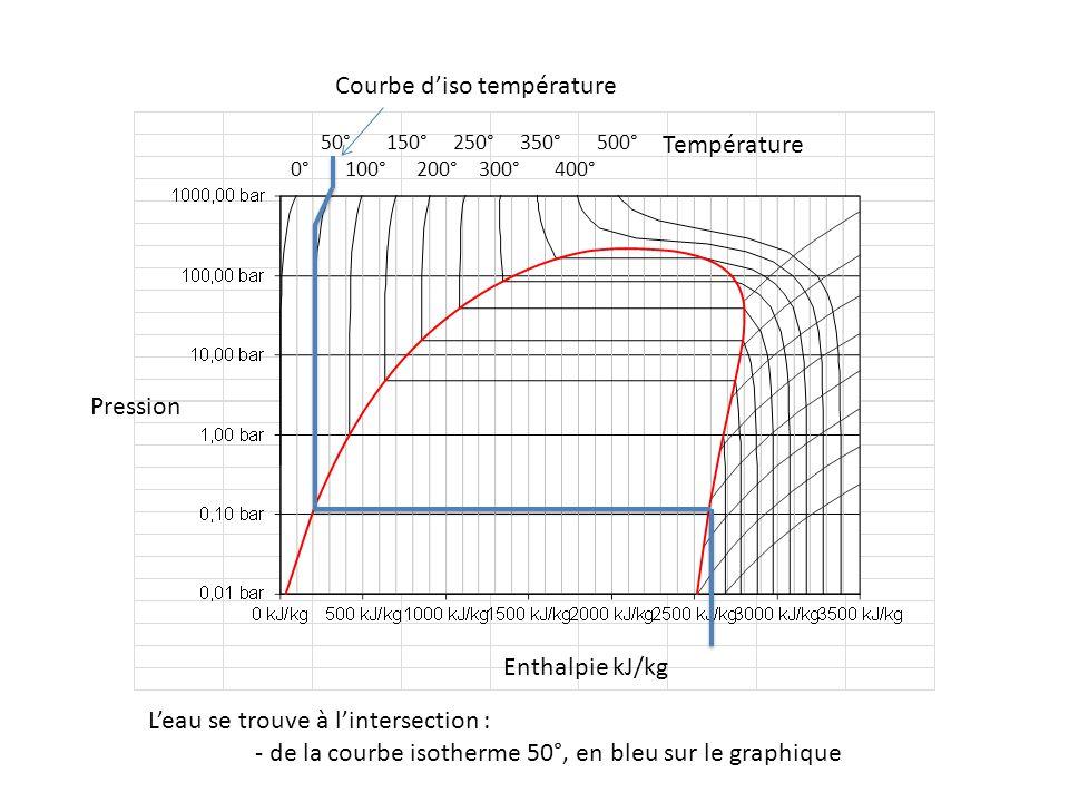 50° 150° 250° 350° 500° 0° 100° 200° 300° 400° Pression Enthalpie kJ/kg Température Leau se trouve à lintersection : - de la courbe isotherme 50°, en