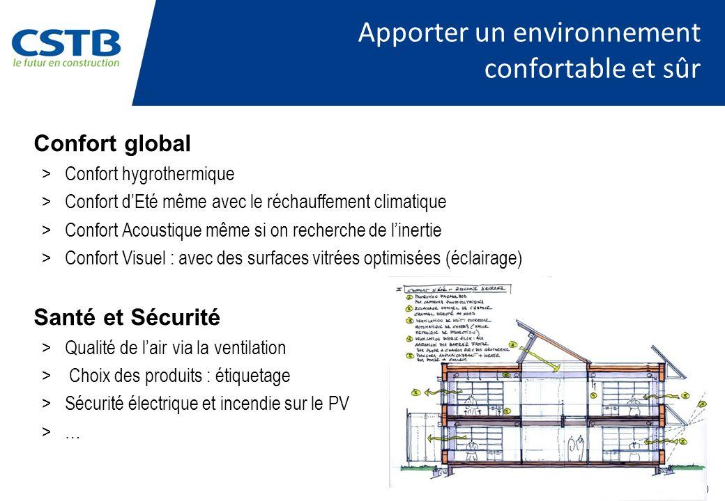PAGE 10 Apporter un environnement confortable et sûr Confort global >Confort hygrothermique >Confort dEté même avec le réchauffement climatique >Confo
