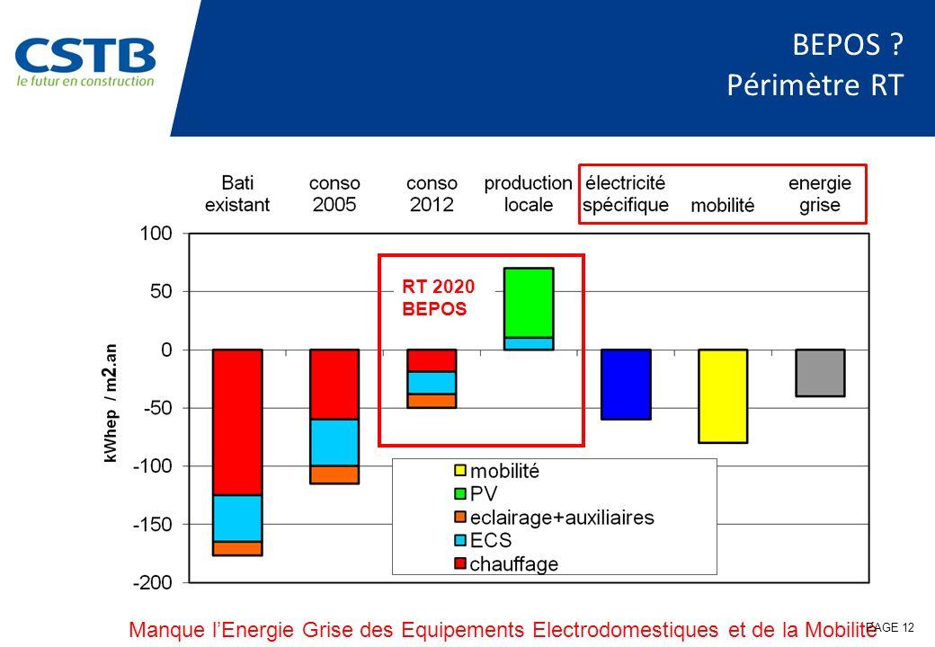 BEPOS ? Périmètre RT RT 2020 BEPOS Manque lEnergie Grise des Equipements Electrodomestiques et de la Mobilité PAGE 12