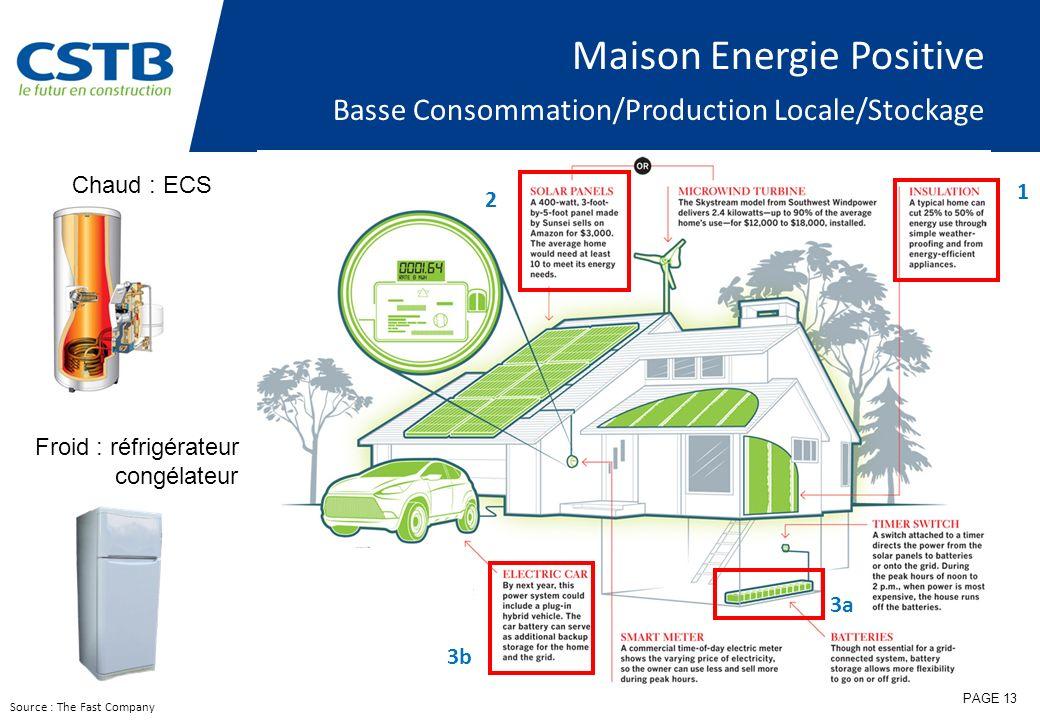 Maison Energie Positive Basse Consommation/Production Locale/Stockage Source : The Fast Company 1 2 3a 3b PAGE 13 Chaud : ECS Froid : réfrigérateur co