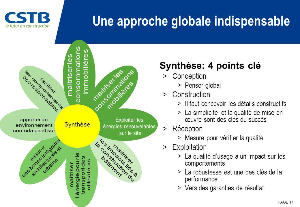 PAGE 17 Une approche globale indispensable Synthèse: 4 points clé >Conception >Penser global >Construction >Il faut concevoir les détails constructifs
