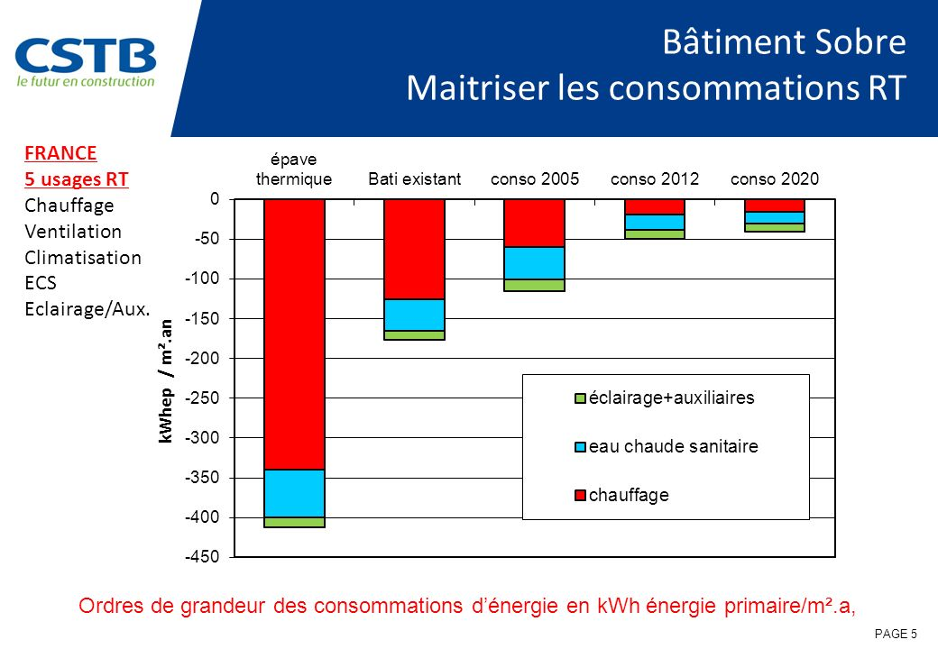 PAGE 5 Bâtiment Sobre Maitriser les consommations RT Ordres de grandeur des consommations dénergie en kWh énergie primaire/m².a, FRANCE 5 usages RT Ch