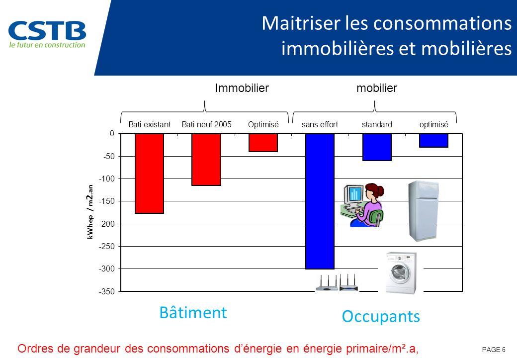 PAGE 6 Maitriser les consommations immobilières et mobilières Immobiliermobilier Ordres de grandeur des consommations dénergie en énergie primaire/m².