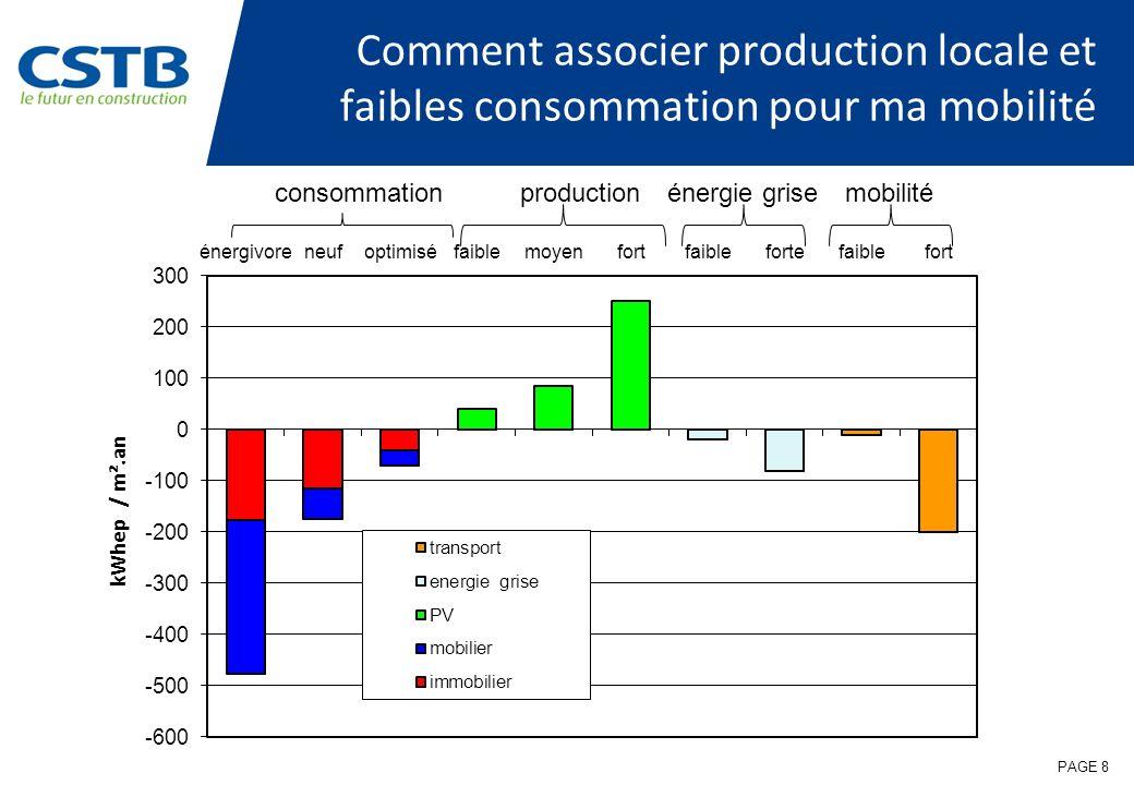 PAGE 8 Comment associer production locale et faibles consommation pour ma mobilité consommationproductionénergie grisemobilité