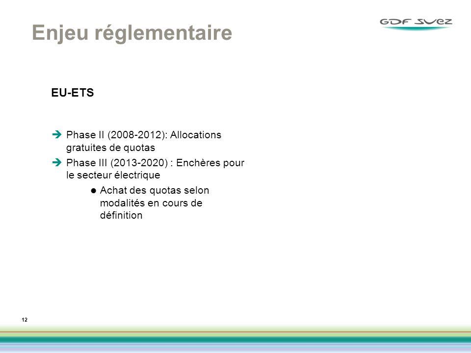 Enjeu réglementaire EU-ETS Phase II (2008-2012): Allocations gratuites de quotas Phase III (2013-2020) : Enchères pour le secteur électrique Achat des