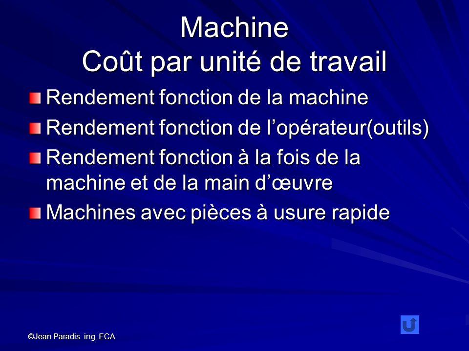 Machine Coût par unité de travail Rendement fonction de la machine Rendement fonction de lopérateur(outils) Rendement fonction à la fois de la machine