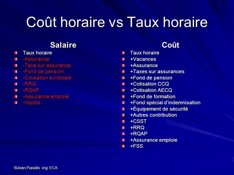 ©Jean Paradis ing. ECA Coût horaire vs Taux horaire Salaire Taux horaire -Assurance -Taxe sur assurance -Fond de pension -Cotisation syndicale -RRQ-RQ