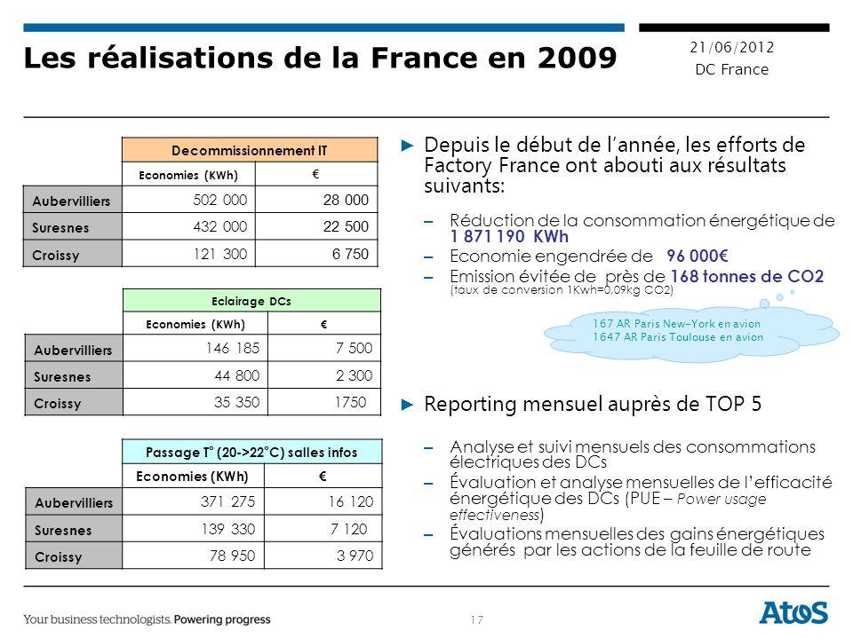17 21/06/2012 DC France Les réalisations de la France en 2009 Depuis le début de lannée, les efforts de Factory France ont abouti aux résultats suivants: – Réduction de la consommation énergétique de 1 871 190 KWh – Economie engendrée de 96 000 – Emission évitée de près de 168 tonnes de CO2 (taux de conversion 1Kwh=0,09kg CO2) Reporting mensuel auprès de TOP 5 – Analyse et suivi mensuels des consommations électriques des DCs – Évaluation et analyse mensuelles de lefficacité énergétique des DCs (PUE – Power usage effectiveness ) – Évaluations mensuelles des gains énergétiques générés par les actions de la feuille de route Decommissionnement IT Economies (KWh) Aubervilliers 502 000 28 000 Suresnes 432 000 22 500 Croissy 121 300 6 750 Passage T° (20->22°C) salles infos Economies (KWh) Aubervilliers 371 275 16 120 Suresnes 139 3307 120 Croissy 78 950 3 970 Eclairage DCs Economies (KWh) Aubervilliers 146 185 7 500 Suresnes 44 800 2 300 Croissy 35 3501750 167 AR Paris New-York en avion 1647 AR Paris Toulouse en avion