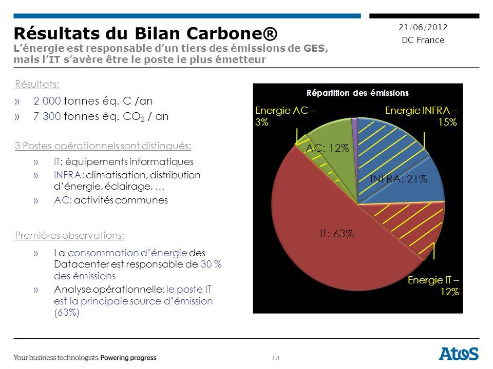 18 21/06/2012 DC France Résultats: »2 000 tonnes éq.