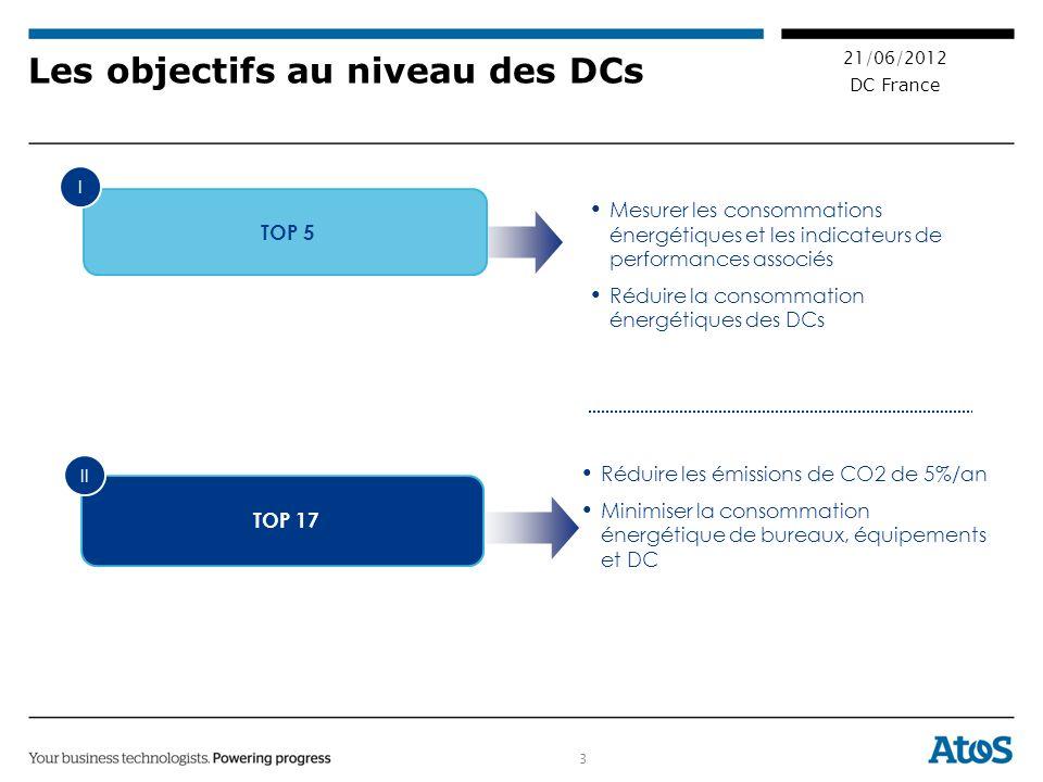 3 21/06/2012 DC France Les objectifs au niveau des DCs TOP 5 Mesurer les consommations énergétiques et les indicateurs de performances associés Réduire la consommation énergétiques des DCs I TOP 17 Réduire les émissions de CO2 de 5%/an Minimiser la consommation énergétique de bureaux, équipements et DC II