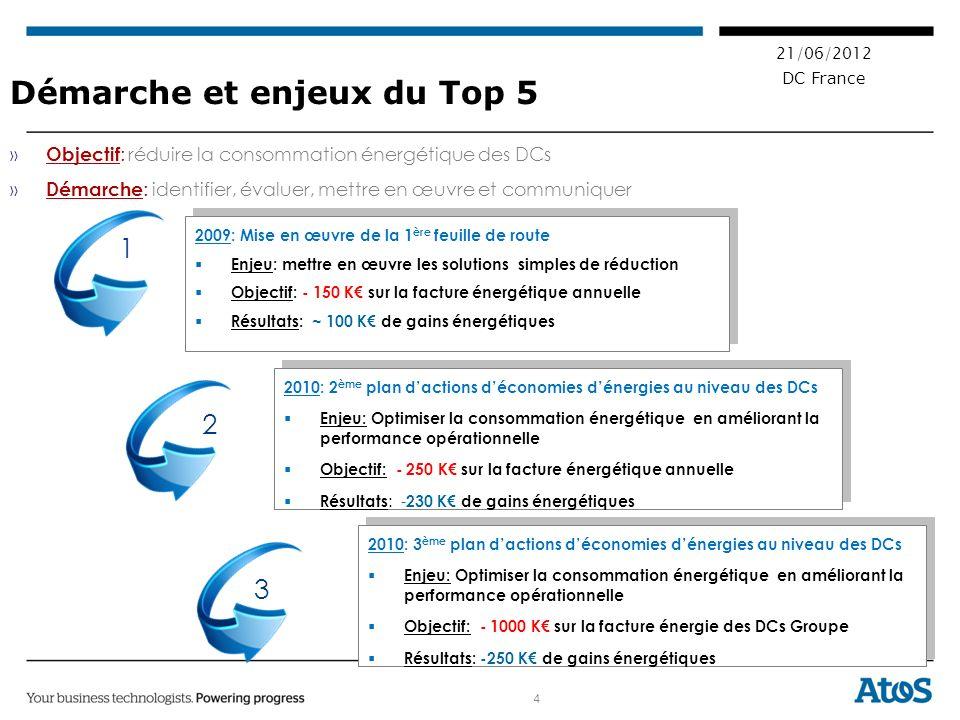 4 21/06/2012 DC France Démarche et enjeux du Top 5 » Objectif : réduire la consommation énergétique des DCs » Démarche : identifier, évaluer, mettre en œuvre et communiquer 2009: Mise en œuvre de la 1 ère feuille de route Enjeu: mettre en œuvre les solutions simples de réduction Objectif: - 150 K sur la facture énergétique annuelle Résultats: ~ 100 K de gains énergétiques 2009: Mise en œuvre de la 1 ère feuille de route Enjeu: mettre en œuvre les solutions simples de réduction Objectif: - 150 K sur la facture énergétique annuelle Résultats: ~ 100 K de gains énergétiques 2010: 2 ème plan dactions déconomies dénergies au niveau des DCs Enjeu: Optimiser la consommation énergétique en améliorant la performance opérationnelle Objectif: - 250 K sur la facture énergétique annuelle Résultats : - 230 K de gains énergétiques 2010: 2 ème plan dactions déconomies dénergies au niveau des DCs Enjeu: Optimiser la consommation énergétique en améliorant la performance opérationnelle Objectif: - 250 K sur la facture énergétique annuelle Résultats : - 230 K de gains énergétiques 1 2 3 2010: 3 ème plan dactions déconomies dénergies au niveau des DCs Enjeu: Optimiser la consommation énergétique en améliorant la performance opérationnelle Objectif: - 1000 K sur la facture énergie des DCs Groupe Résultats: -250 K de gains énergétiques 2010: 3 ème plan dactions déconomies dénergies au niveau des DCs Enjeu: Optimiser la consommation énergétique en améliorant la performance opérationnelle Objectif: - 1000 K sur la facture énergie des DCs Groupe Résultats: -250 K de gains énergétiques
