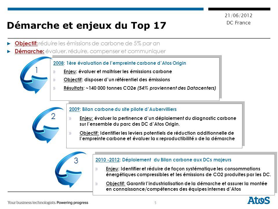 5 21/06/2012 DC France Démarche et enjeux du Top 17 2008: 1ère évaluation de lempreinte carbone dAtos Origin » Enjeu: évaluer et maîtriser les émissions carbone » Objectif: disposer dun référentiel des émissions » Résultats: ~140 000 tonnes CO2e (54% proviennent des Datacenters) 2008: 1ère évaluation de lempreinte carbone dAtos Origin » Enjeu: évaluer et maîtriser les émissions carbone » Objectif: disposer dun référentiel des émissions » Résultats: ~140 000 tonnes CO2e (54% proviennent des Datacenters) 2009: Bilan carbone du site pilote dAubervilliers » Enjeu: évaluer la pertinence dun déploiement du diagnostic carbone sur lensemble du parc des DC dAtos Origin.