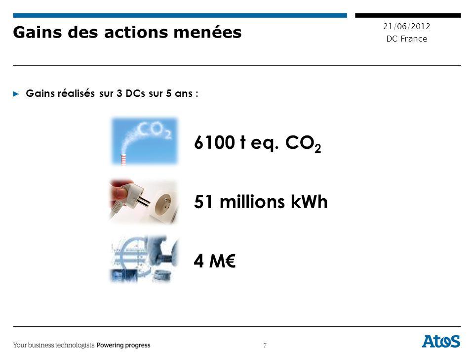 7 21/06/2012 DC France Gains des actions menées Gains réalisés sur 3 DCs sur 5 ans : 6100 t eq.