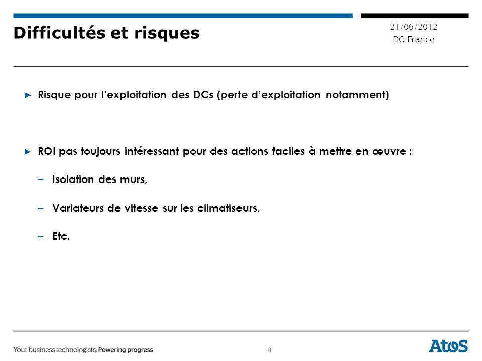 8 21/06/2012 DC France Difficultés et risques Risque pour lexploitation des DCs (perte dexploitation notamment) ROI pas toujours intéressant pour des actions faciles à mettre en œuvre : – Isolation des murs, – Variateurs de vitesse sur les climatiseurs, – Etc.