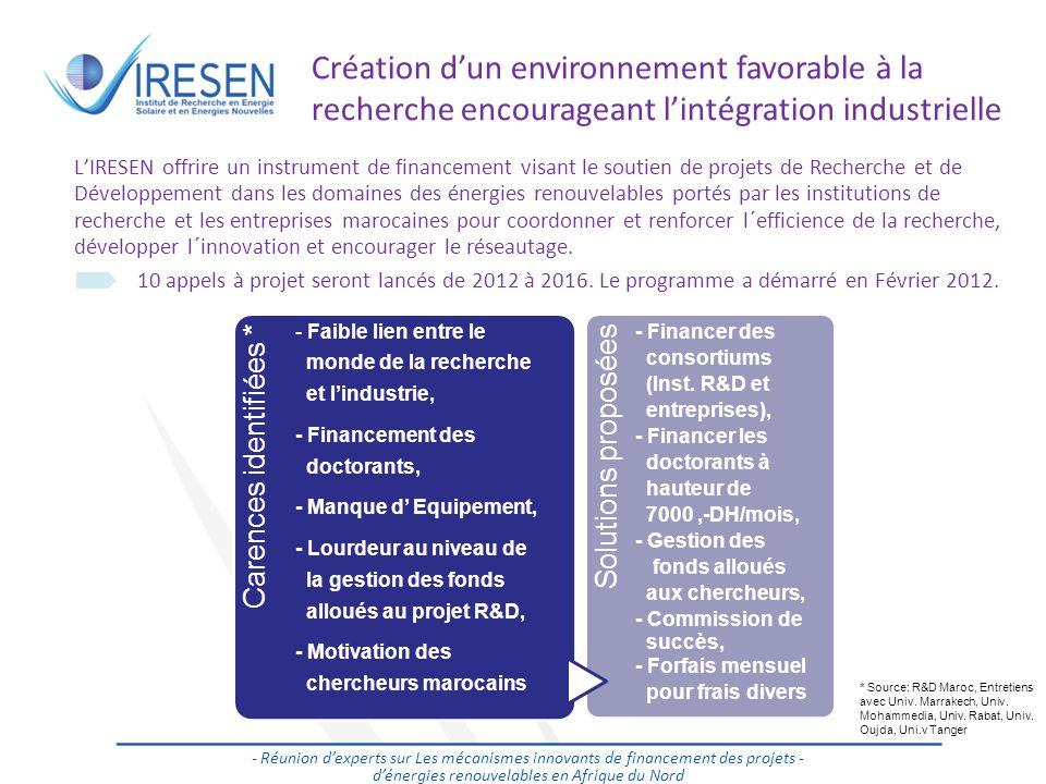 Salon des énergies renouvelables - 2011 Création dun environnement favorable à la recherche encourageant lintégration industrielle 10 LIRESEN offrire
