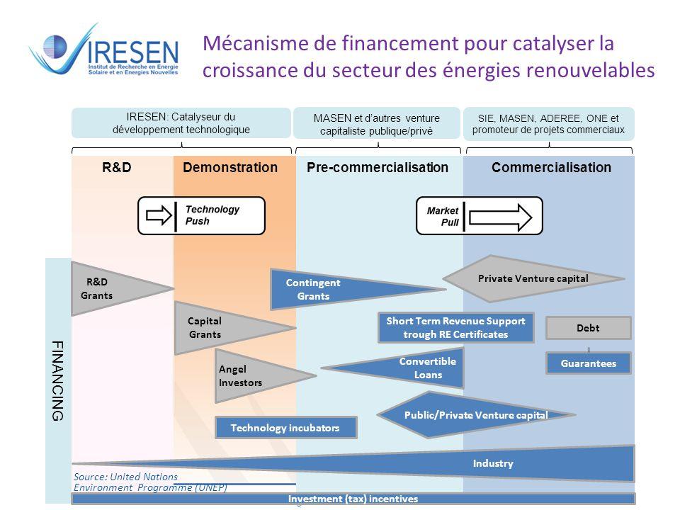 Salon des énergies renouvelables - 2011 Mécanisme de financement pour catalyser la croissance du secteur des énergies renouvelables - Intégration indu