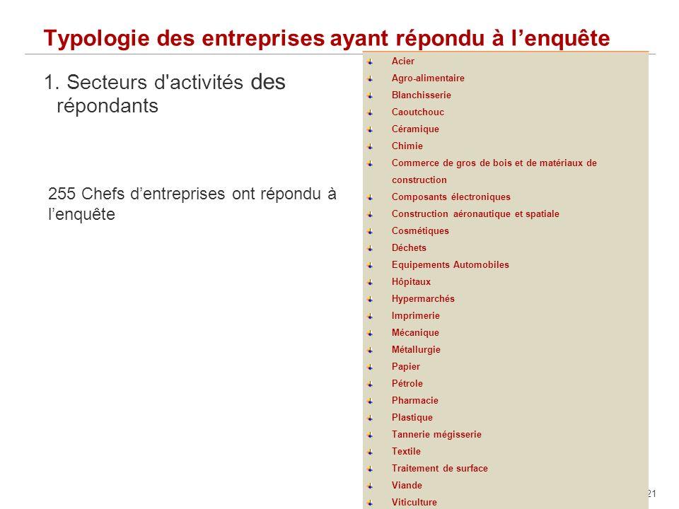21 Typologie des entreprises ayant répondu à lenquête 1.