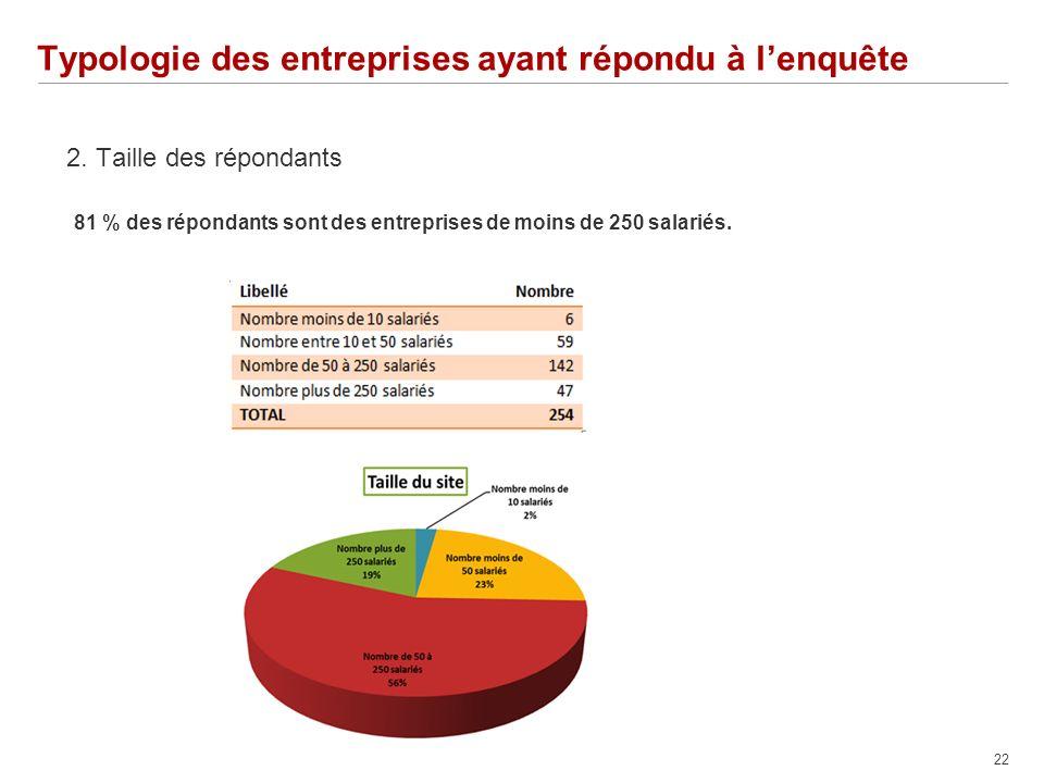 22 Typologie des entreprises ayant répondu à lenquête 2.