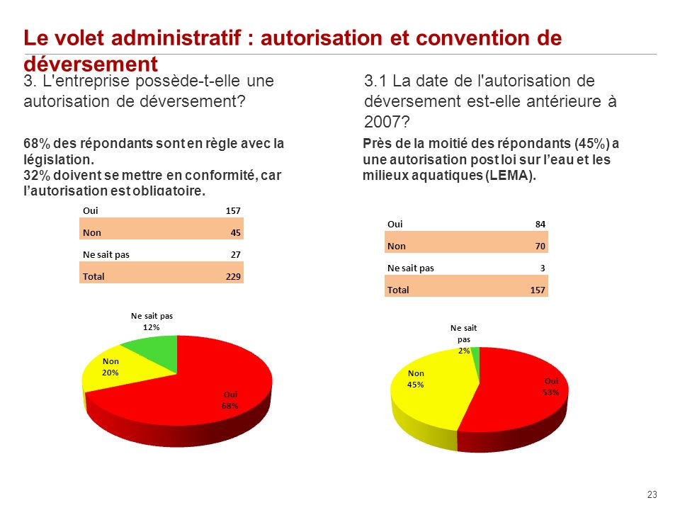 23 Le volet administratif : autorisation et convention de déversement 3.