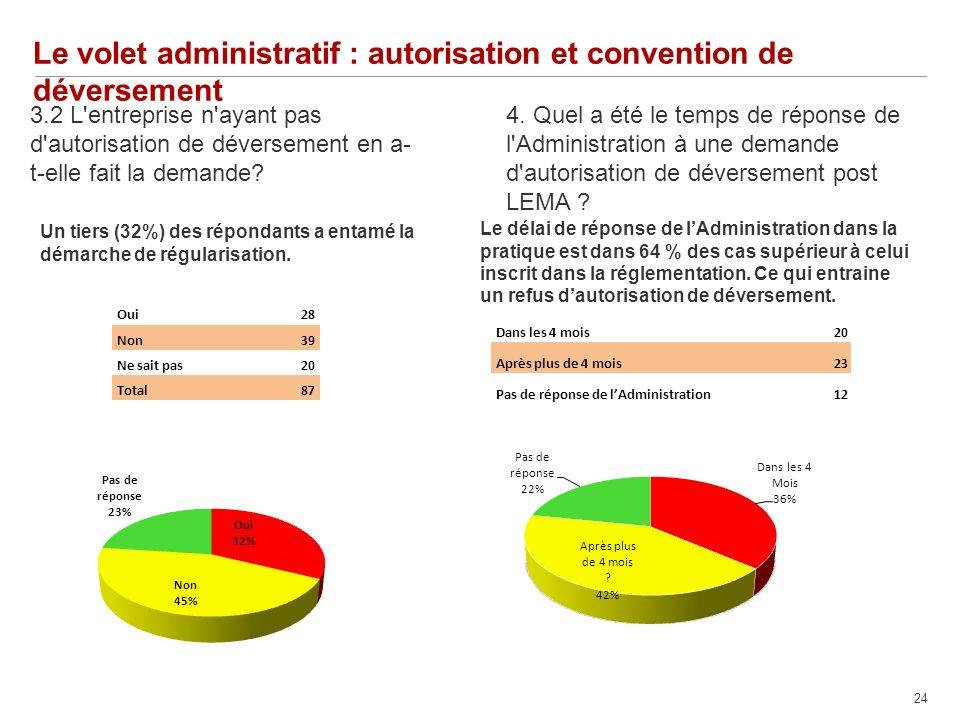 24 Le volet administratif : autorisation et convention de déversement 3.2 L entreprise n ayant pas d autorisation de déversement en a- t-elle fait la demande.