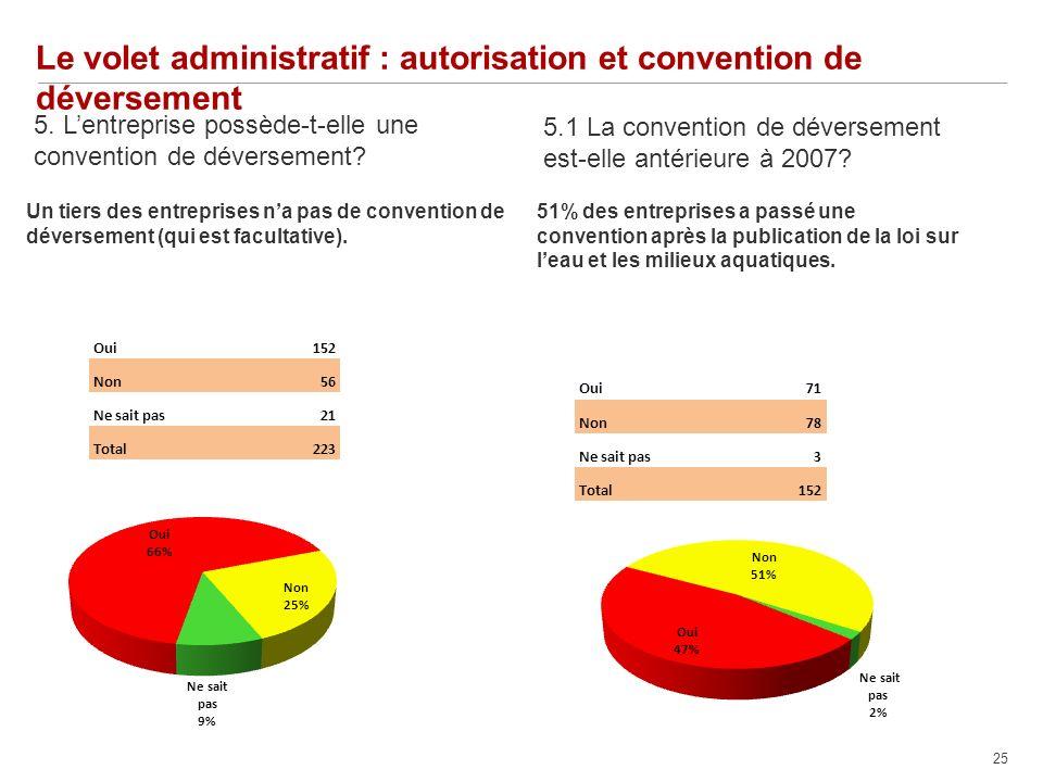 25 Le volet administratif : autorisation et convention de déversement 5.