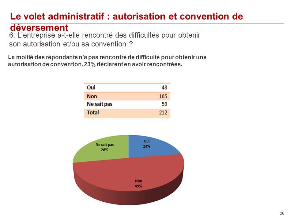 26 Le volet administratif : autorisation et convention de déversement 6.