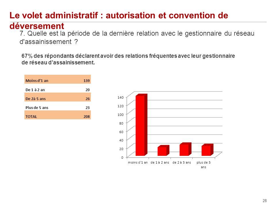 28 Le volet administratif : autorisation et convention de déversement 7.