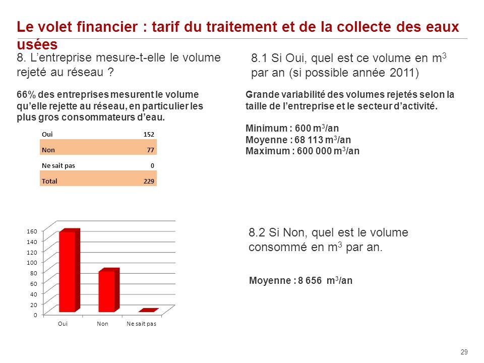 29 Le volet financier : tarif du traitement et de la collecte des eaux usées 8.