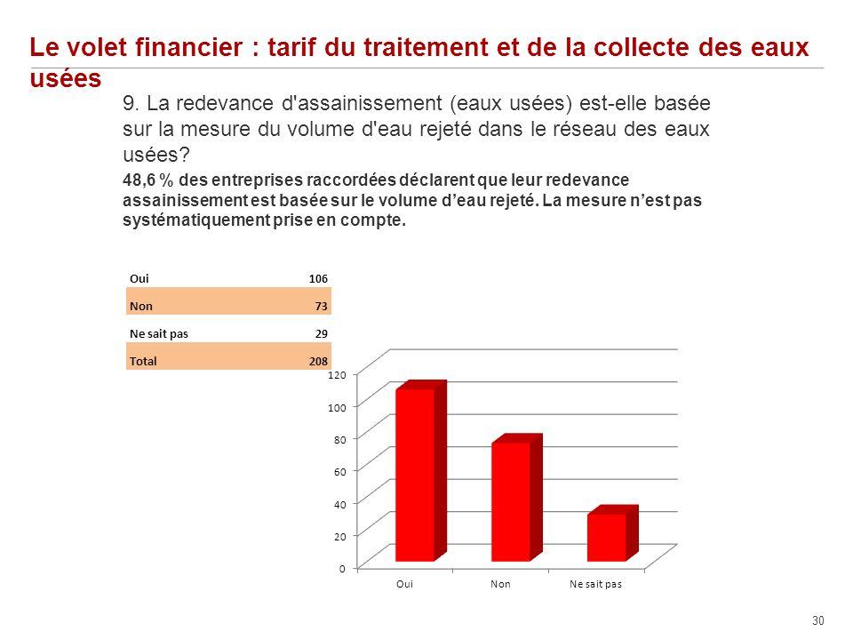 30 Le volet financier : tarif du traitement et de la collecte des eaux usées 9.