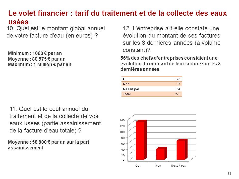 31 Le volet financier : tarif du traitement et de la collecte des eaux usées 12.