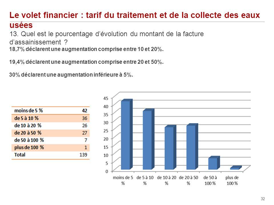 32 Le volet financier : tarif du traitement et de la collecte des eaux usées 13.