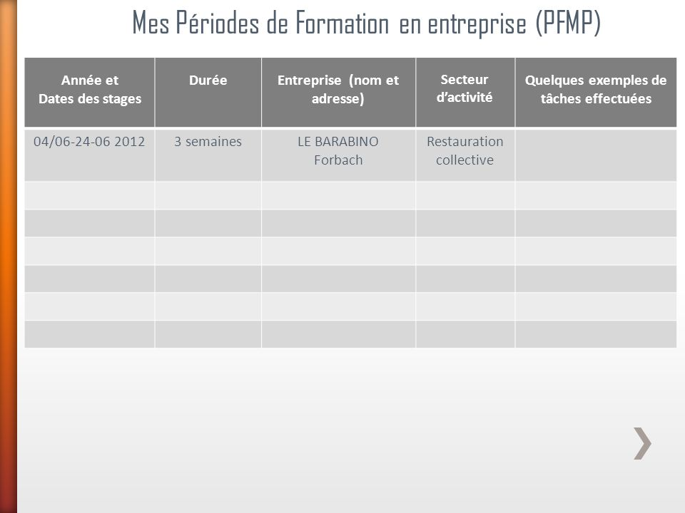 Mes Périodes de Formation en entreprise (PFMP) Année et Dates des stages DuréeEntreprise (nom et adresse) Secteur dactivité Quelques exemples de tâche