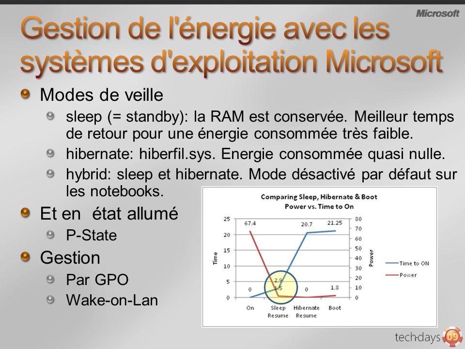 Modes de veille sleep (= standby): la RAM est conservée. Meilleur temps de retour pour une énergie consommée très faible. hibernate: hiberfil.sys. Ene