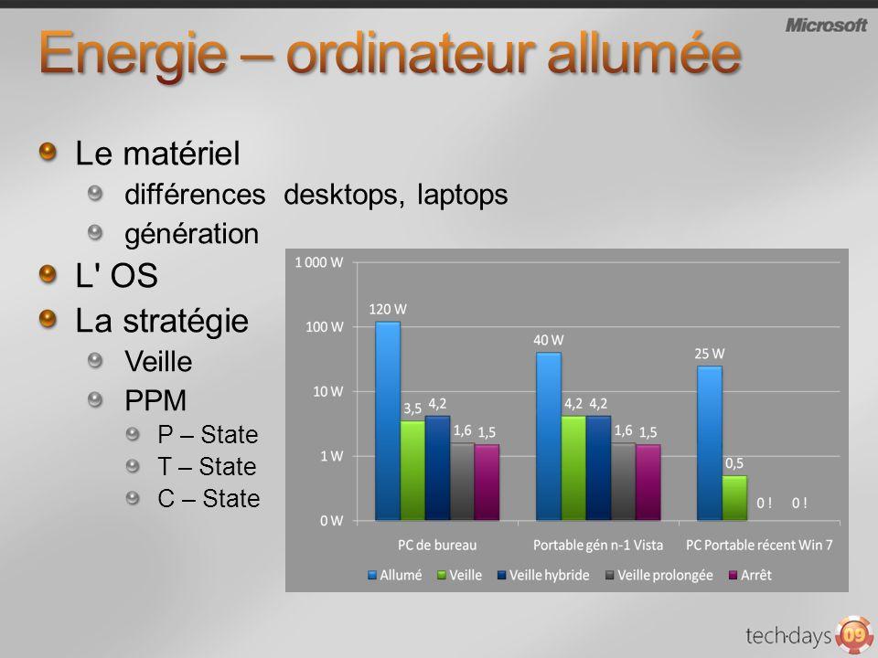 Le matériel différences desktops, laptops génération L OS La stratégie Veille PPM P – State T – State C – State