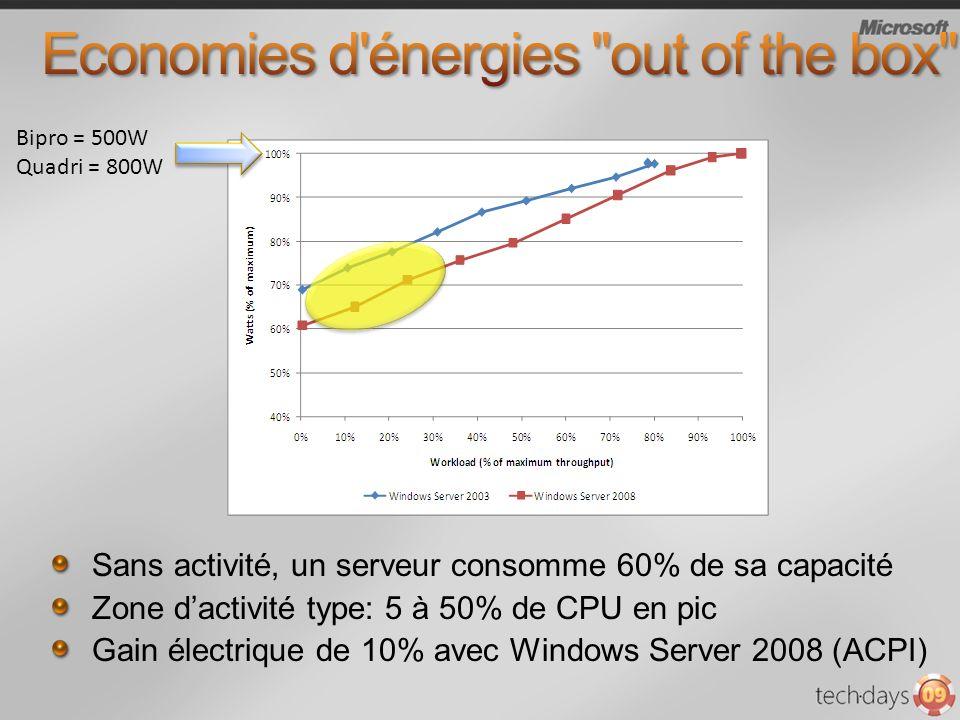 Bipro = 500W Quadri = 800W Sans activité, un serveur consomme 60% de sa capacité Zone dactivité type: 5 à 50% de CPU en pic Gain électrique de 10% avec Windows Server 2008 (ACPI)