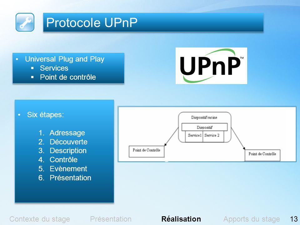 Protocole UPnP Universal Plug and Play Services Point de contrôle Universal Plug and Play Services Point de contrôle Six étapes: 1.Adressage 2.Découve