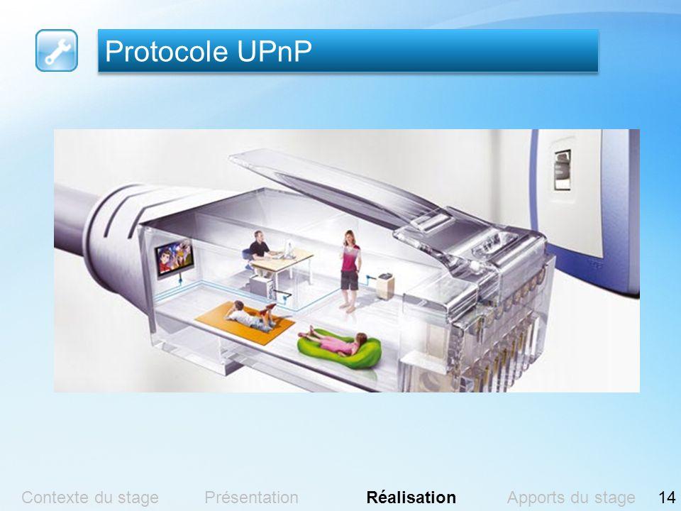 Protocole UPnP Contexte du stagePrésentationRéalisationApports du stage14
