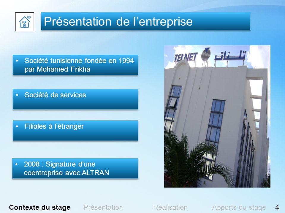 Réalisation Adressage Contexte du stagePrésentationRéalisationApports du stage15